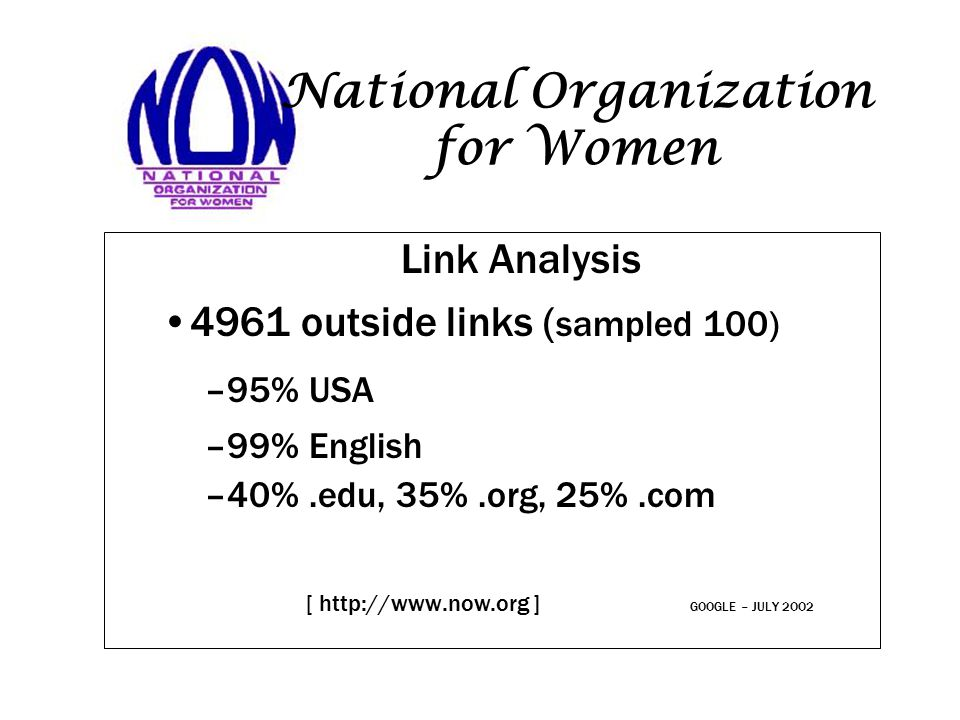 National Organization for Women Link Analysis 4961 outside links ( sampled 100) –95% USA –99% English –40%.edu, 35%.org, 25%.com [ http://www.now.org ] GOOGLE – JULY 2OO2