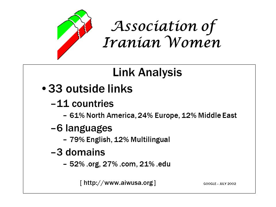 Association of Iranian Women Link Analysis 33 outside links –11 countries –61% North America, 24% Europe, 12% Middle East –6 languages –79% English, 1