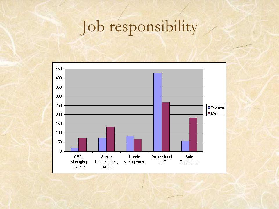 Job responsibility
