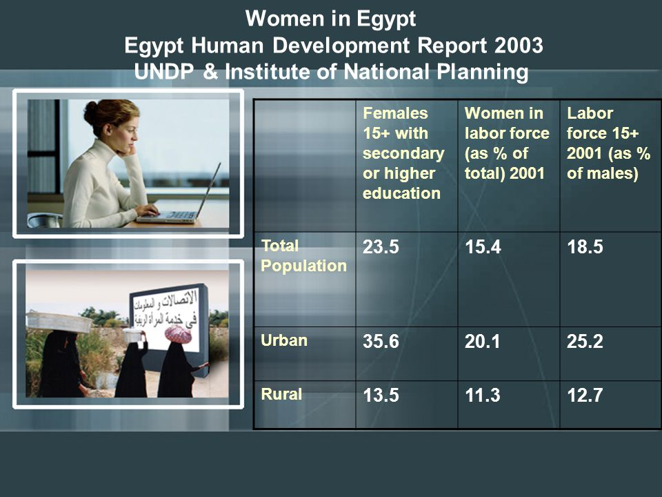 Women in Egypt Egypt Human Development Report 2003 UNDP & Institute of National Planning Labor force 15+ 2001 (as % of males) Women in labor force (as