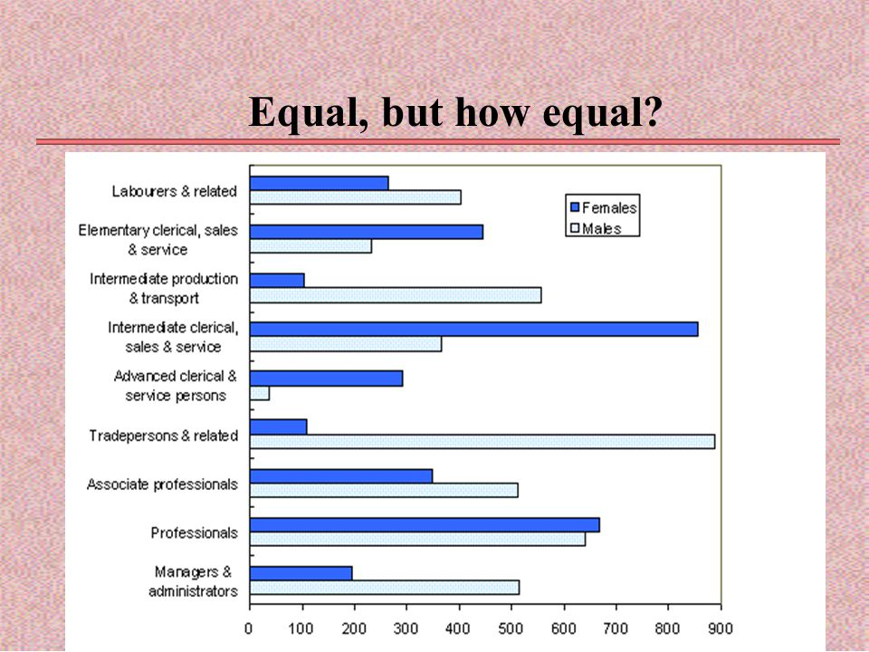 Equal, but how equal?
