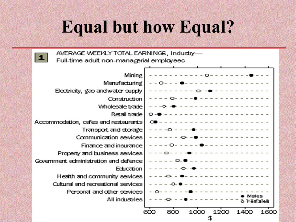 Equal but how Equal?