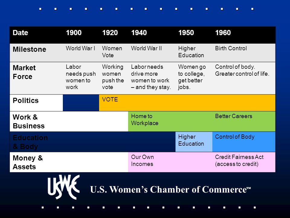 U.S. Women's Chamber of Commerce ™ Date19001920194019501960 Milestone World War IWomen Vote World War IIHigher Education Birth Control Market Force La