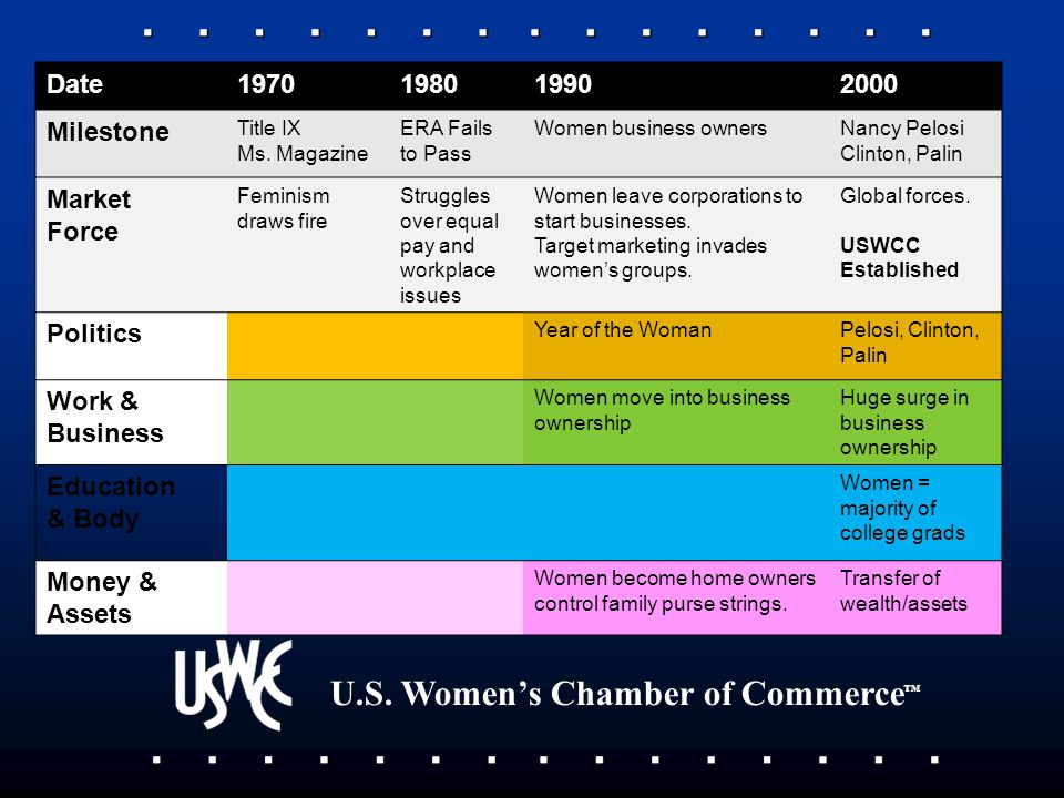 U.S.Women's Chamber of Commerce ™ Date1970198019902000 Milestone Title IX Ms.