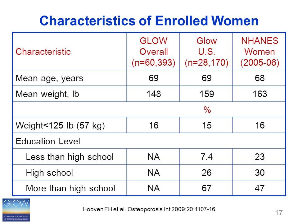 17 Characteristics of Enrolled Women Characteristic GLOW Overall (n=60,393) Glow U.S. (n=28,170) NHANES Women (2005-06) Mean age, years69 68 Mean weig