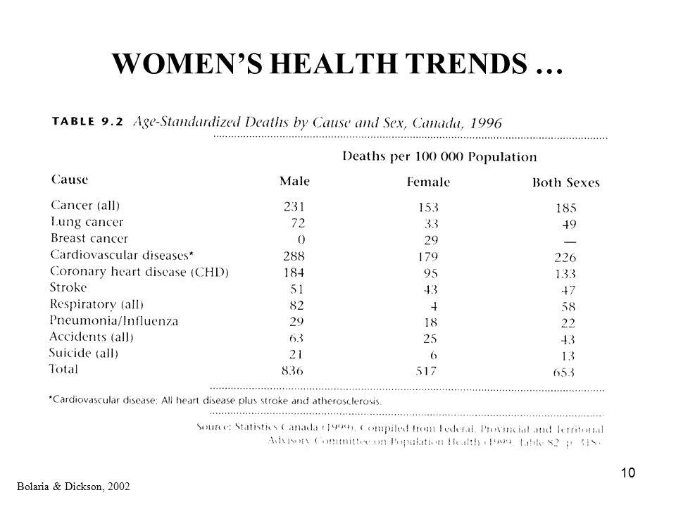 10 WOMEN'S HEALTH TRENDS … Bolaria & Dickson, 2002