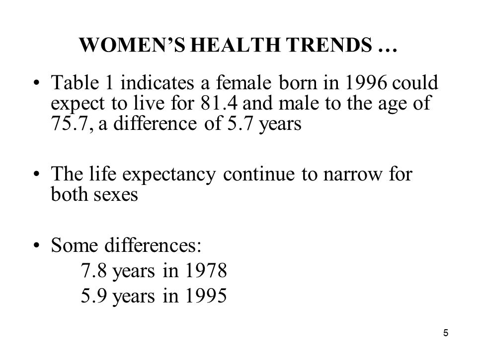5 WOMEN'S HEALTH TRENDS … Table 1 indicates a female born in 1996 could expect to live for 81.4 and male to the age of 75.7, a difference of 5.7 years The life expectancy continue to narrow for both sexes Some differences: 7.8 years in 1978 5.9 years in 1995
