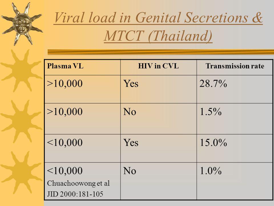 Viral load in Genital Secretions & MTCT (Thailand) Plasma VLHIV in CVLTransmission rate >10,000Yes28.7% >10,000No1.5% <10,000Yes15.0% <10,000 Chuachoowong et al JID 2000:181-105 No1.0%