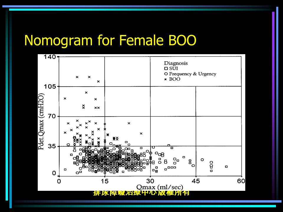 排尿障礙治療中心 版權所有 Nomogram for Female BOO