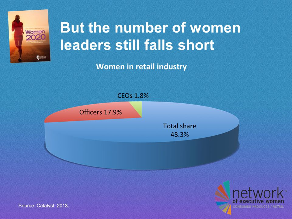 But the number of women leaders still falls short