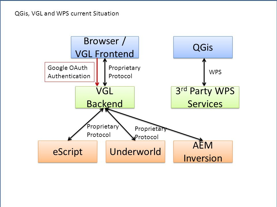 QGis Browser / VGL Frontend VGL Backend 3 rd Party WPS Services eScript Underworld AEM Inversion Proprietary Protocol Proprietary Protocol Proprietary