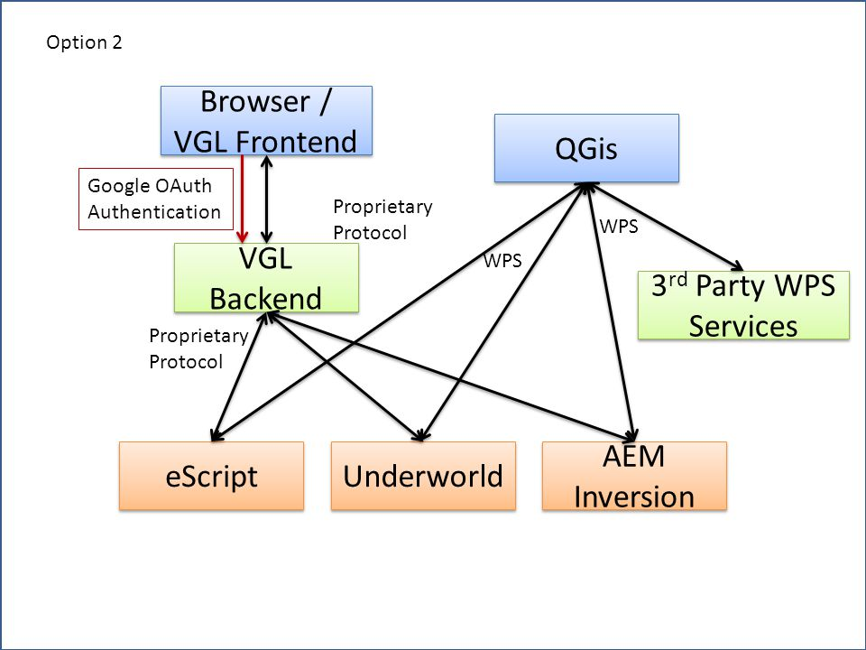 QGis Browser / VGL Frontend VGL Backend 3 rd Party WPS Services eScript Underworld AEM Inversion Proprietary Protocol Proprietary Protocol WPS Google