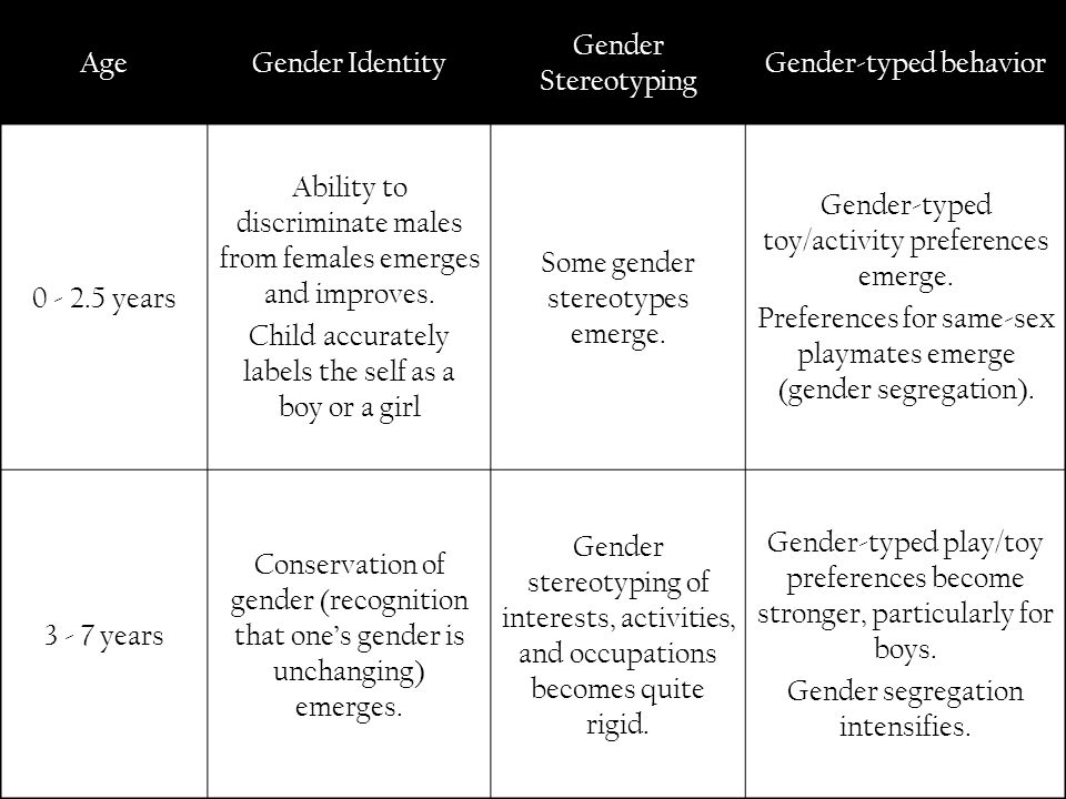 AgeGender Identity Gender Stereotyping Gender-typed behavior 0 - 2.5 years Ability to discriminate males from females emerges and improves. Child accu