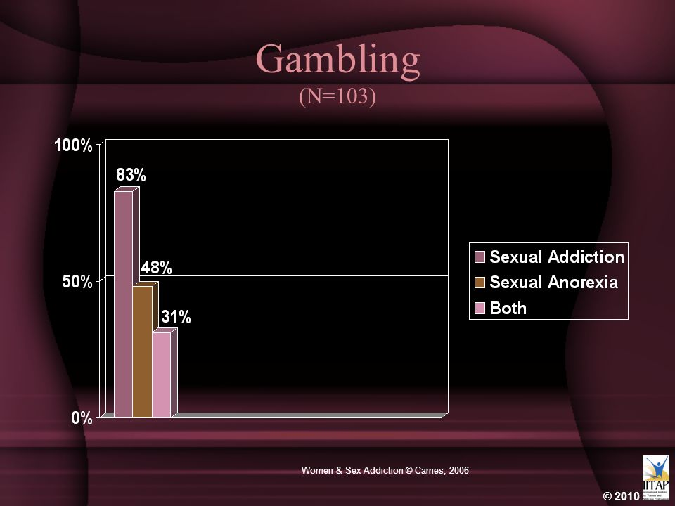 © 2010 Women & Sex Addiction © Carnes, 2006 Gambling (N=103)
