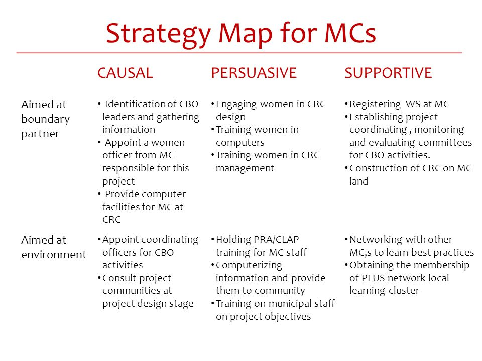 Strategy Map for MCs CAUSALPERSUASIVESUPPORTIVE Aimed at boundary partner Identification of CBO leaders and gathering information Appoint a women officer from MC responsible for this project Provide computer facilities for MC at CRC Engaging women in CRC design Training women in computers Training women in CRC management Registering WS at MC Establishing project coordinating, monitoring and evaluating committees for CBO activities.