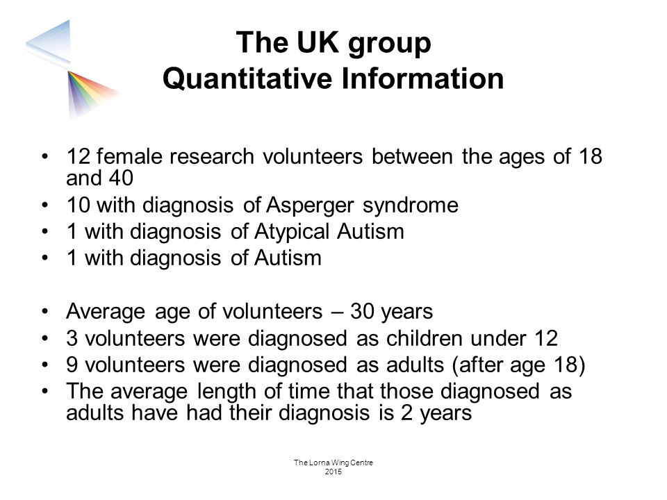 The UK group Quantitative Information 12 female research volunteers between the ages of 18 and 40 10 with diagnosis of Asperger syndrome 1 with diagno