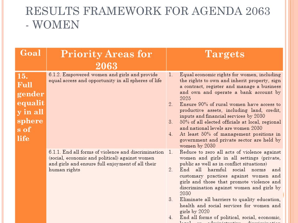 RESULTS FRAMEWORK FOR AGENDA 2063 - WOMEN Goal Priority Areas for 2063 Targets 15. Full gender equalit y in all sphere s of life 6.1.2. Empowered wome