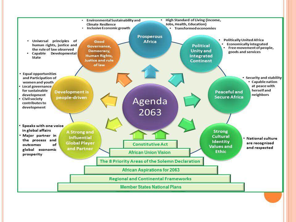 AGENDA 2063 GOALS, PRIORITY AREAS & STRATEGIES