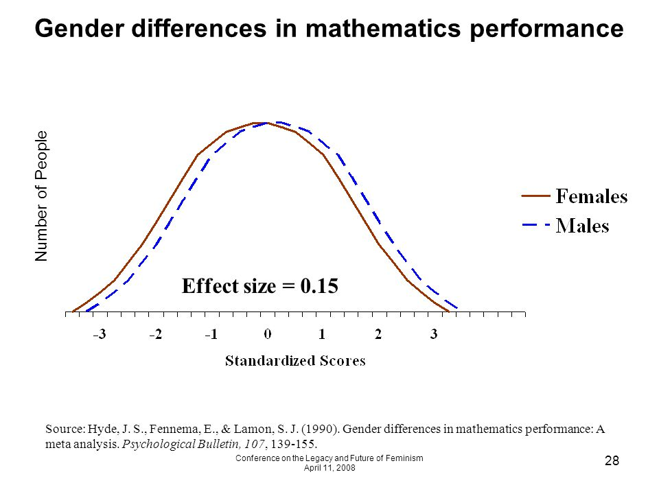 Conference on the Legacy and Future of Feminism April 11, 2008 28 Gender differences in mathematics performance Effect size = 0.15 Source: Hyde, J.