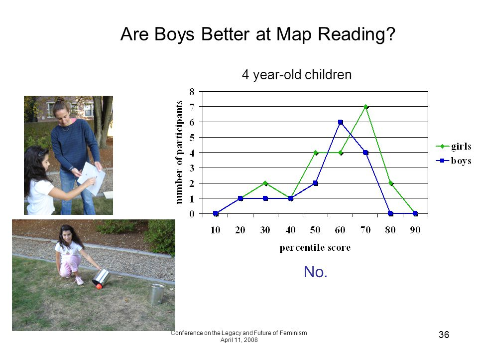 Conference on the Legacy and Future of Feminism April 11, 2008 36 Are Boys Better at Map Reading? No. 4 year-old children
