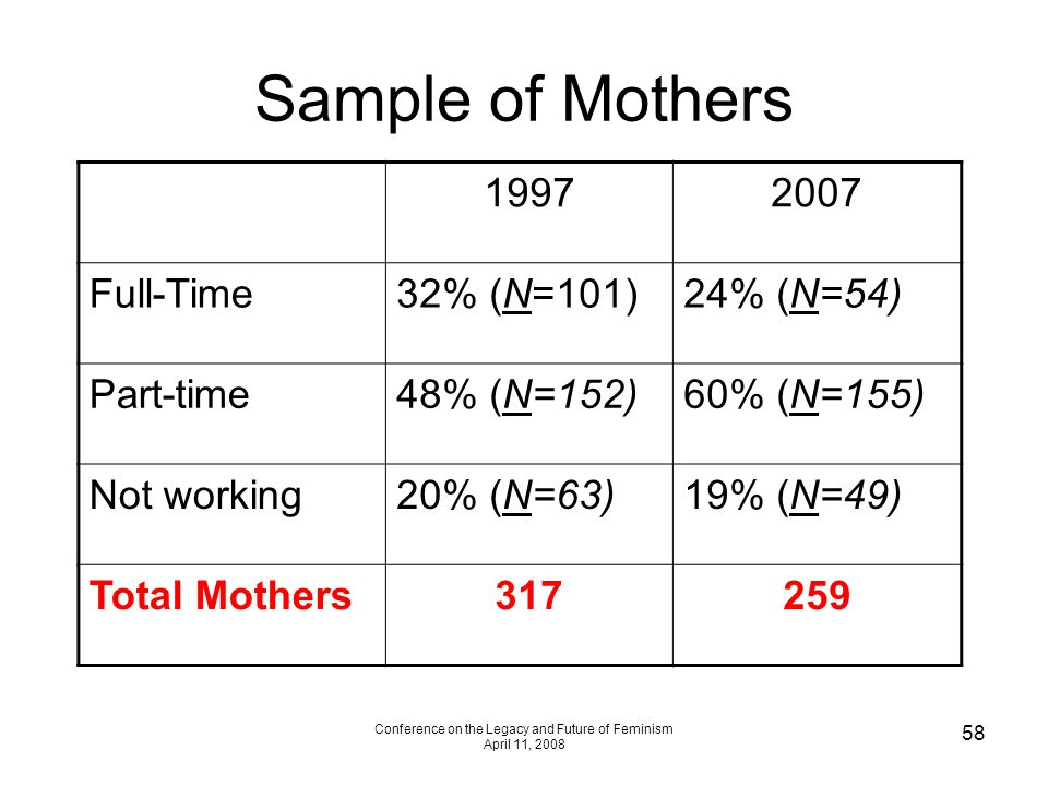 Conference on the Legacy and Future of Feminism April 11, 2008 58 Sample of Mothers 19972007 Full-Time32% (N=101)24% (N=54) Part-time48% (N=152)60% (N=155) Not working20% (N=63)19% (N=49) Total Mothers317259