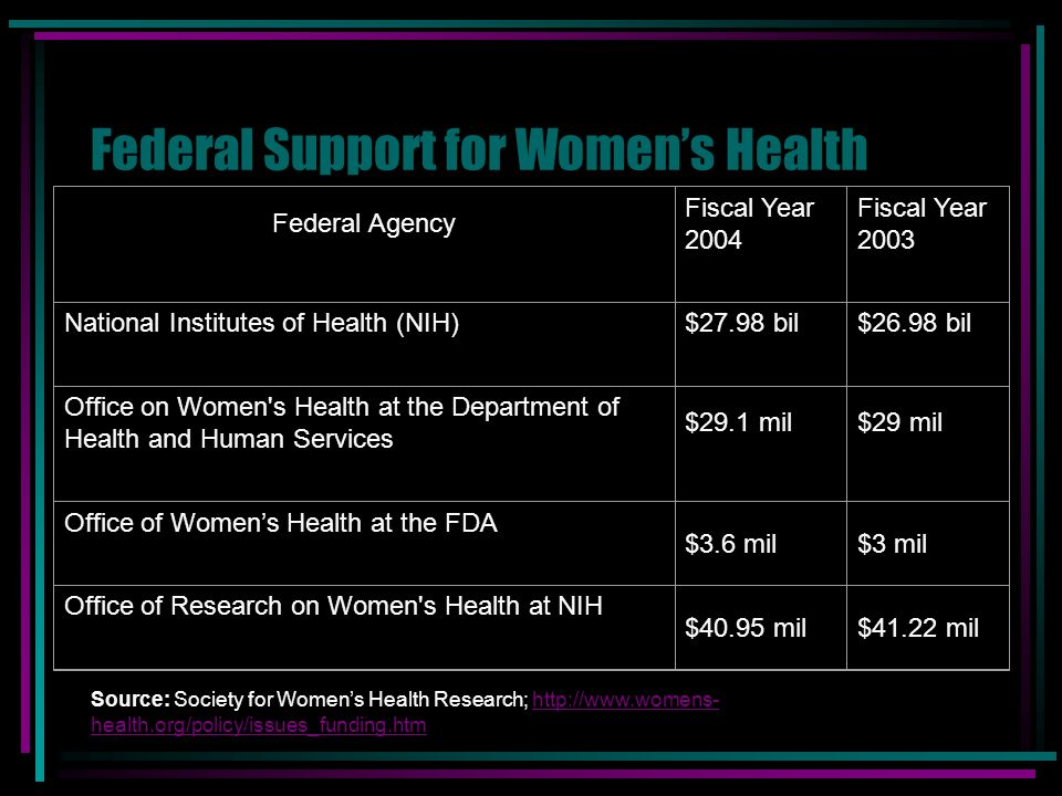 Federal Support for Women's Health Source: Society for Women's Health Research; http://www.womens- health.org/policy/issues_funding.htmhttp://www.wome