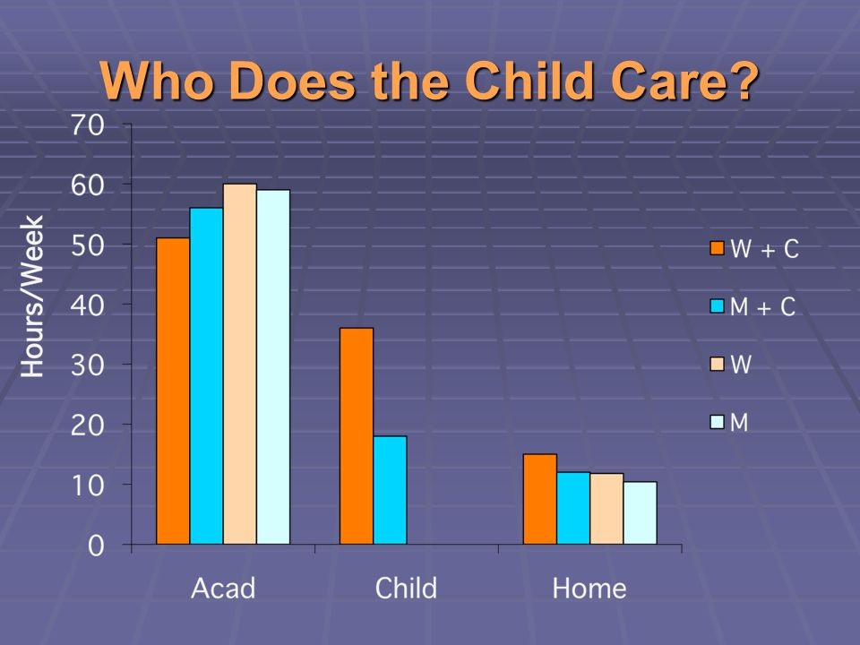 Who Does the Child Care