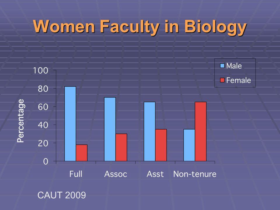 Women Faculty – Job or Family.
