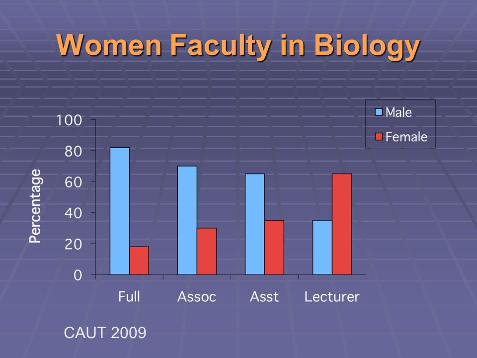Women Faculty in Biology CAUT 2009