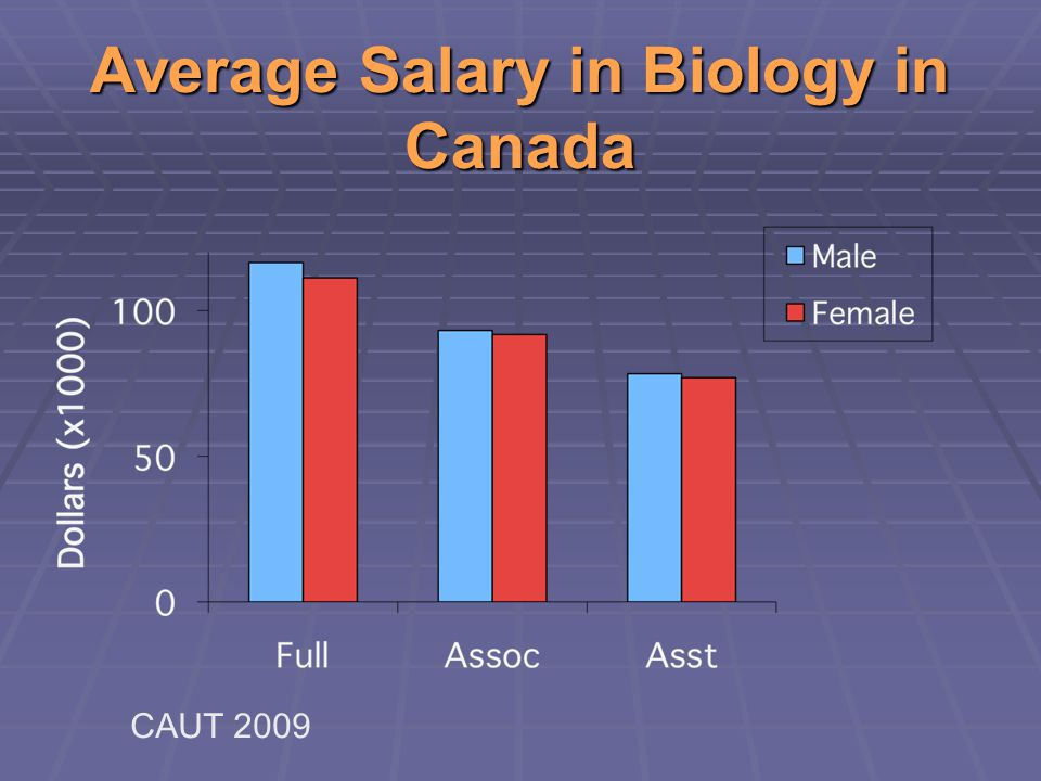 Average Salary in Biology in Canada CAUT 2009