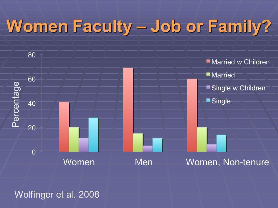 Women Faculty – Job or Family? Percentage Wolfinger et al. 2008
