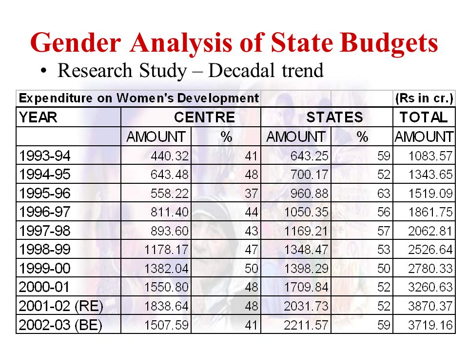 Gender Analysis of State Budgets Research Study – Decadal trend