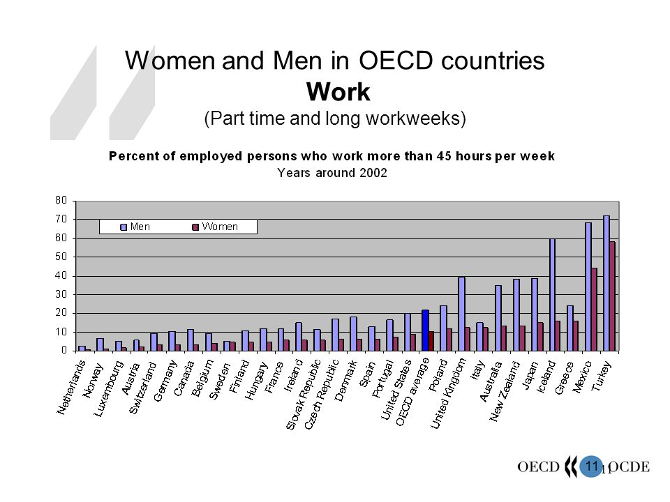 11 Women and Men in OECD countries Work (Part time and long workweeks)