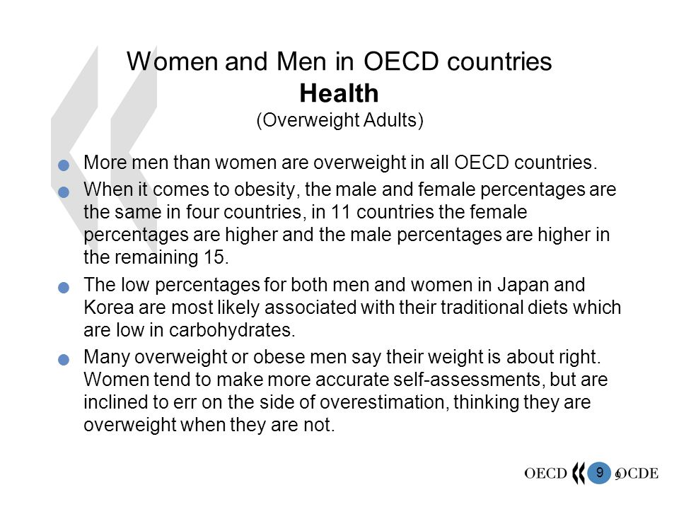 9 9 More men than women are overweight in all OECD countries.