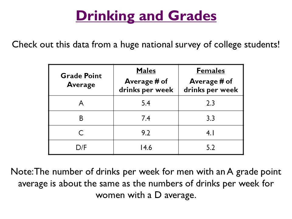 Drinking and Grades Check out this data from a huge national survey of college students.