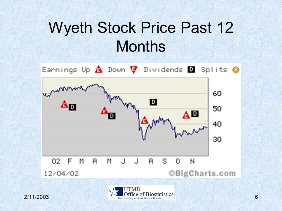 2/11/20036 Wyeth Stock Price Past 12 Months