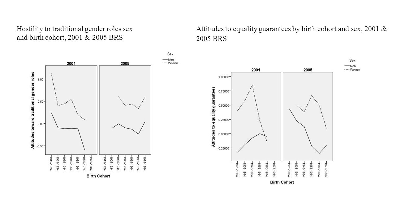 Hostility to traditional gender roles sex and birth cohort, 2001 & 2005 BRS Attitudes to equality guarantees by birth cohort and sex, 2001 & 2005 BRS