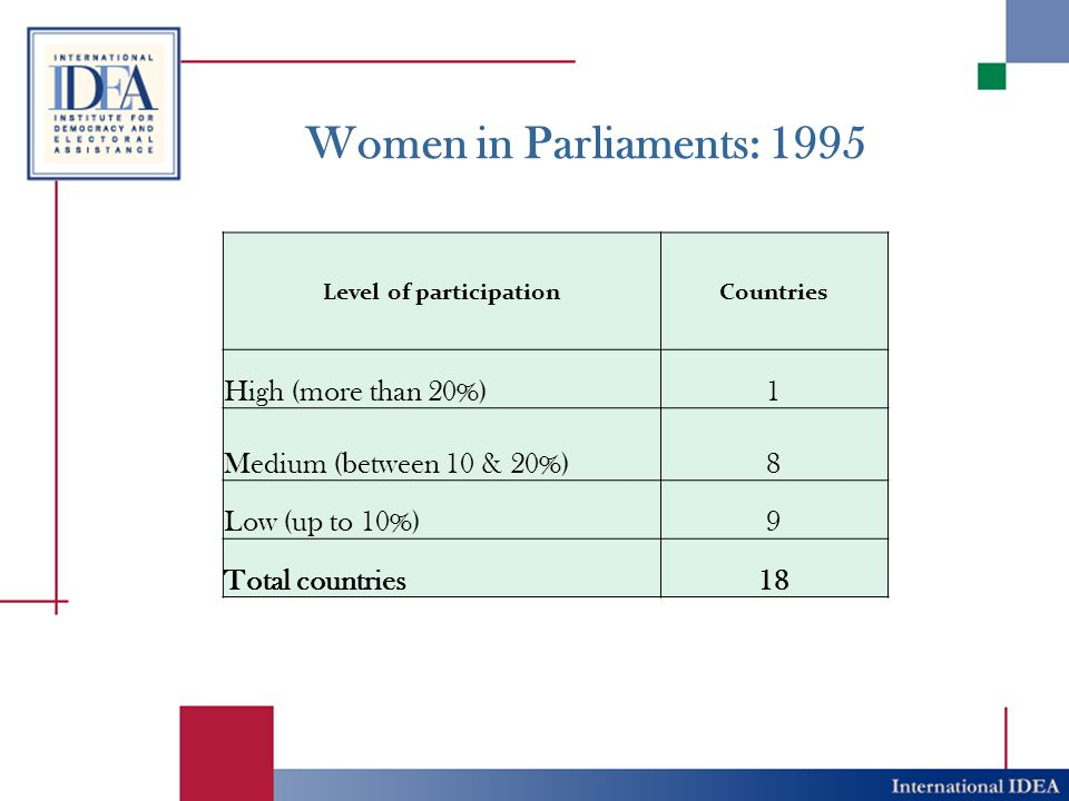 Women in Parliaments: 1995 Level of participationCountries High (more than 20%)1 Medium (between 10 & 20%)8 Low (up to 10%)9 Total countries18