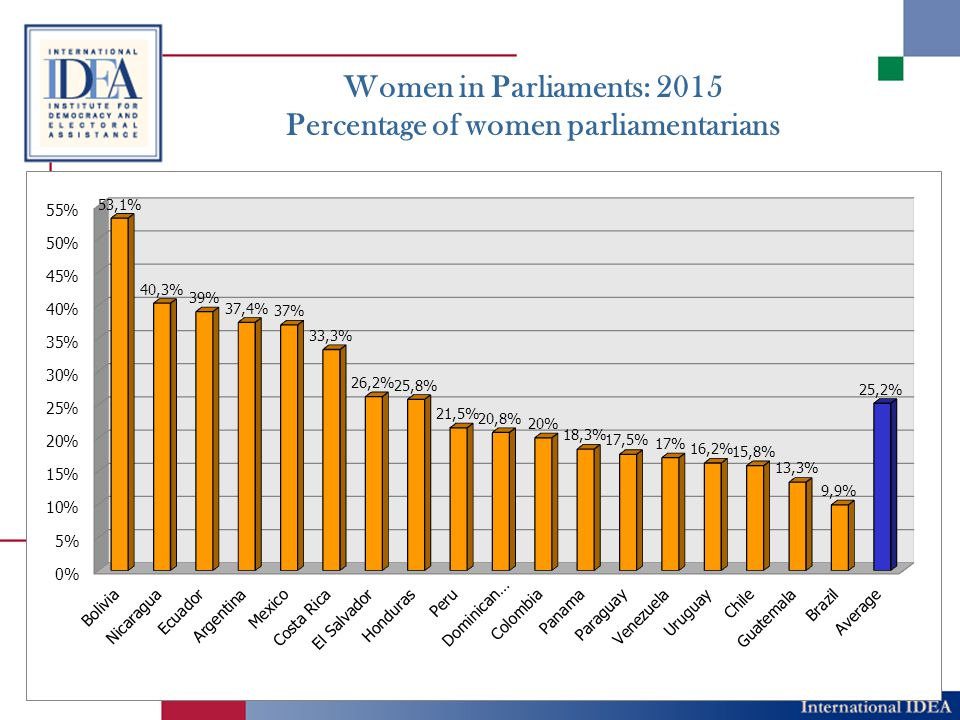 Women in Parliaments: 2015 Country Percentage of women parliamentarians Mandatory quota percentage Sanction for non- compiiance Placement mandate Bolivia53.1%50%Non-registration of listAlternation Nicaragua40.3%40%N/RAlternation Ecuador39.0%50%Non-registration of listAlternation Argentina37.4%30%Non-registration of list1 of every 3 Mexico37.0%40% Public reprimand and non-registration of candidates Each 5-candidate segment of list will have 2 candidates of each sex, alternating Costa Rica33.3%50% Non-registration of list Alternation El Salvador26.2%30%FineNo Honduras25.8%30N/RNo Peru21.5%30%Non-registration of listNo Dominican Republic 20.8%33%Non-registration of listAlternation Colombia20.0%30.00%Non-registration of listNo Panama18.3% 50% (internal elections) N/RNo Paraguay17.5% 1 woman for every 5 spots.