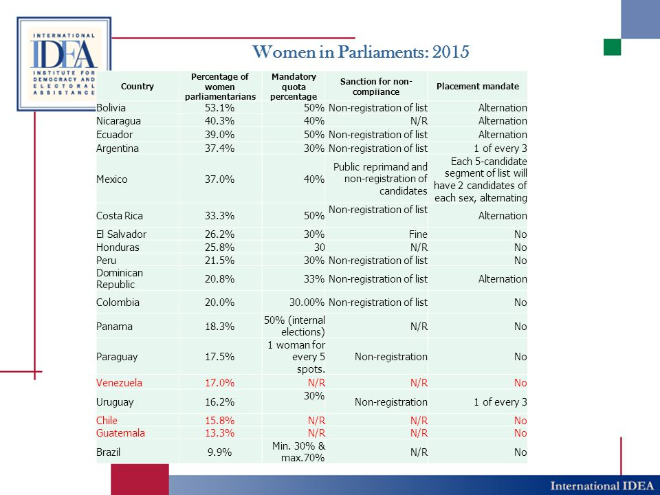 Women in Parliaments: 2015 Country Percentage of women parliamentarians Mandatory quota percentage Sanction for non- compiiance Placement mandate Boli