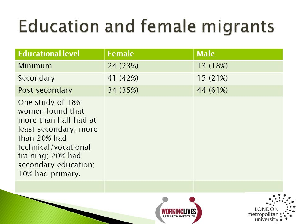 Educational levelFemaleMale Minimum24 (23%)13 (18%) Secondary41 (42%)15 (21%) Post secondary34 (35%)44 (61%) One study of 186 women found that more th