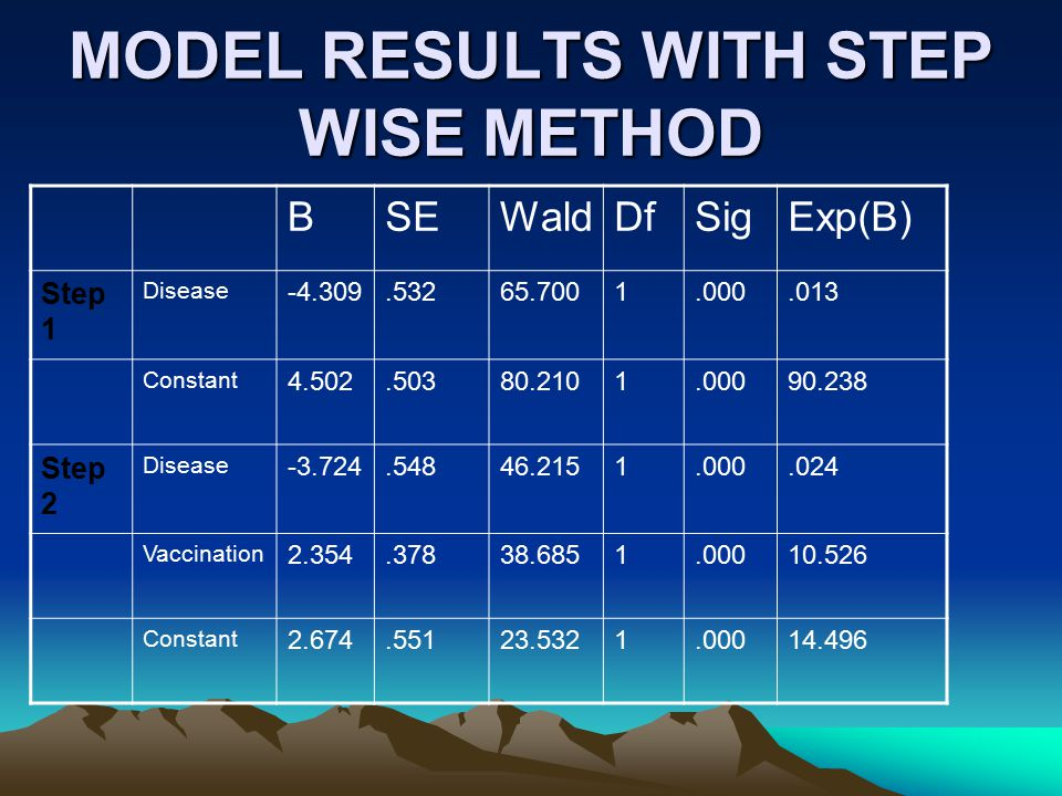 MODEL RESULTS WITH STEP WISE METHOD BSEWaldDfSigExp(B) Step 1 Disease -4.309.53265.7001.000.013 Constant 4.502.50380.2101.00090.238 Step 2 Disease -3.724.54846.2151.000.024 Vaccination 2.354.37838.6851.00010.526 Constant 2.674.55123.5321.00014.496