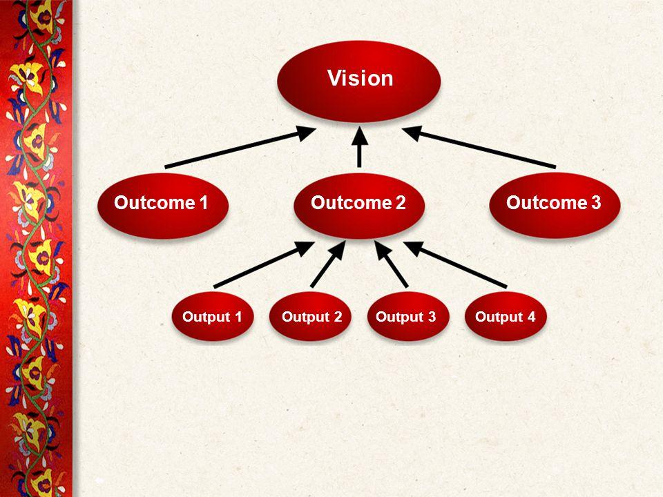Vision Outcome 1Outcome 2Outcome 3 Output 1Output 2Output 3Output 4