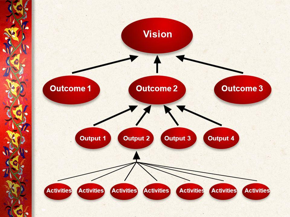 Vision Outcome 1Outcome 2Outcome 3 Output 1Output 2Output 3Output 4 Activities