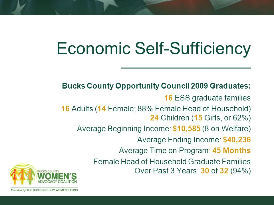 Economic Self-Sufficiency Bucks County Opportunity Council 2009 Graduates: 16 ESS graduate families 16 Adults (14 Female; 88% Female Head of Household) 24 Children (15 Girls, or 62%) Average Beginning Income: $10,585 (8 on Welfare) Average Ending Income: $40,236 Average Time on Program: 45 Months Female Head of Household Graduate Families Over Past 3 Years: 30 of 32 (94%)