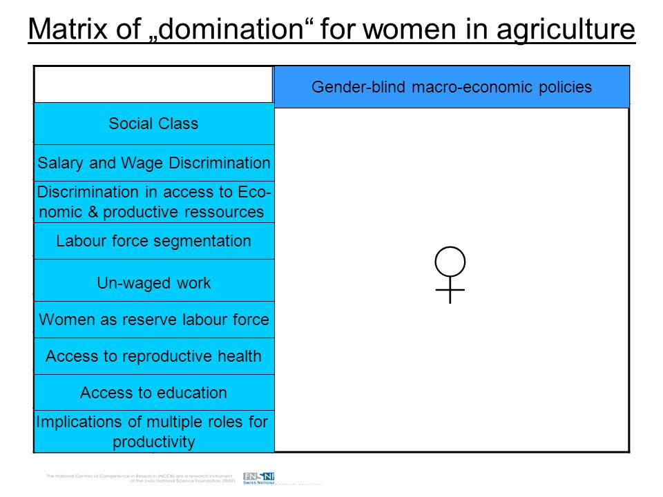 "Matrix of ""domination for women in agriculture ♀ Social Class Discrimination in access to Eco- nomic & productive ressources Labour force segmentation Un-waged work Salary and Wage Discrimination Women as reserve labour force Access to reproductive health Access to education Implications of multiple roles for productivity Gender-blind macro-economic policies"