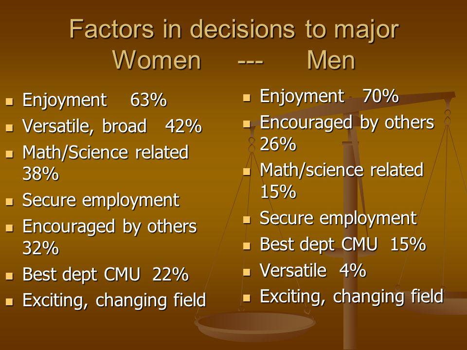 Factors in decisions to major Women --- Men Enjoyment 63% Enjoyment 63% Versatile, broad 42% Versatile, broad 42% Math/Science related 38% Math/Science related 38% Secure employment Secure employment Encouraged by others 32% Encouraged by others 32% Best dept CMU 22% Best dept CMU 22% Exciting, changing field Exciting, changing field Enjoyment 70% Encouraged by others 26% Math/science related 15% Secure employment Best dept CMU 15% Versatile 4% Exciting, changing field