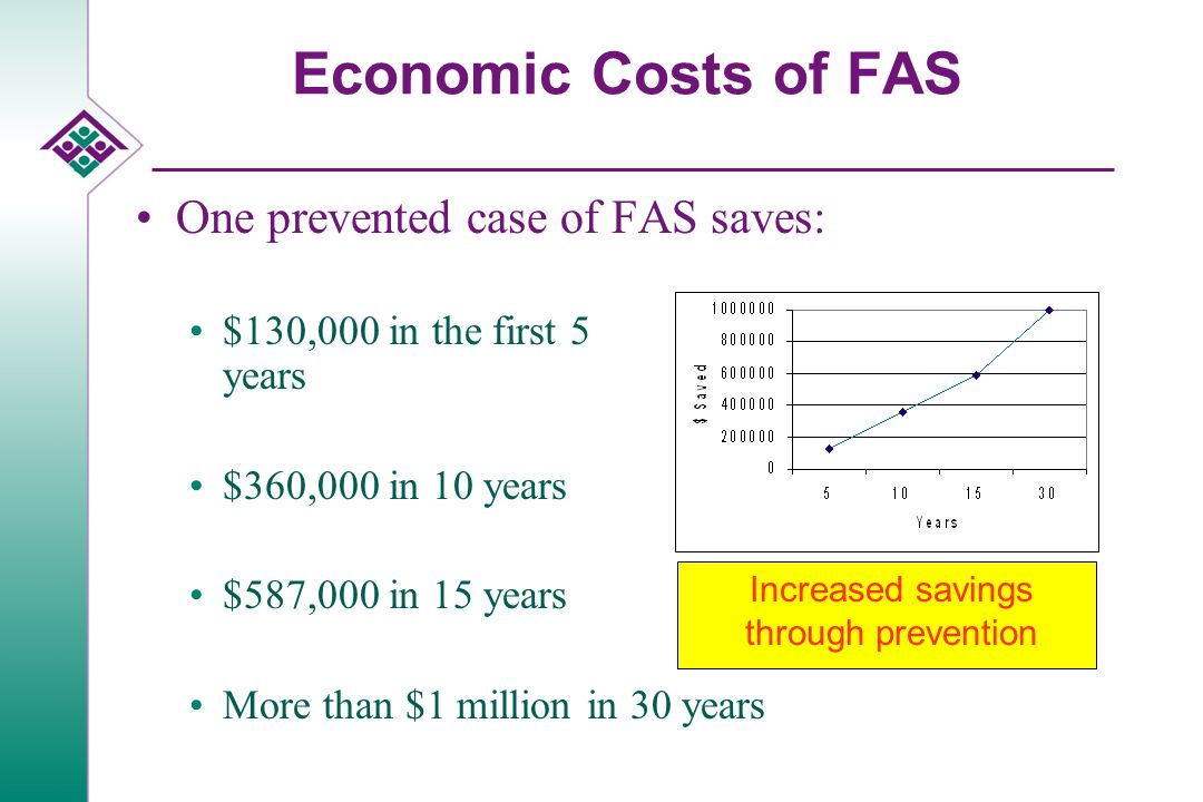 Economic Costs of FAS One prevented case of FAS saves: $130,000 in the first 5 years $360,000 in 10 years $587,000 in 15 years More than $1 million in