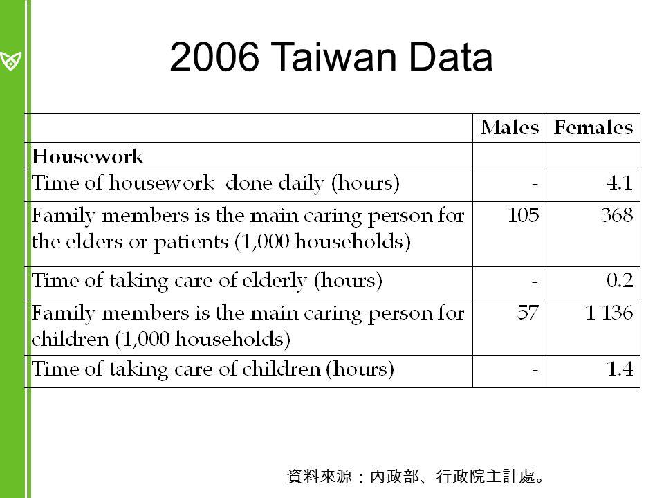 2006 Taiwan Data 資料來源:內政部、行政院主計處。