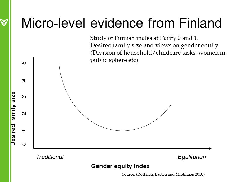 Micro-level evidence from Finland Desired family size Gender equity index Study of Finnish males at Parity 0 and 1.